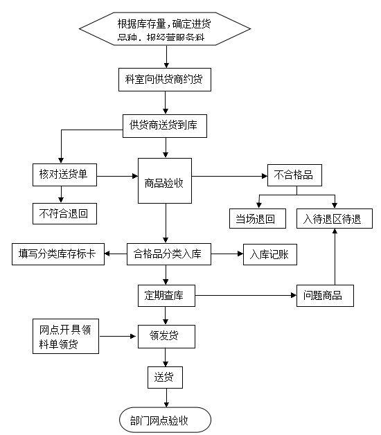商品库房管理制度