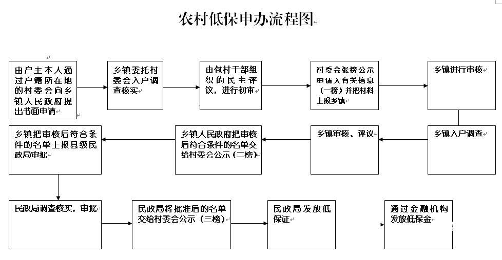 广西农村低保申请表_申请农村低保