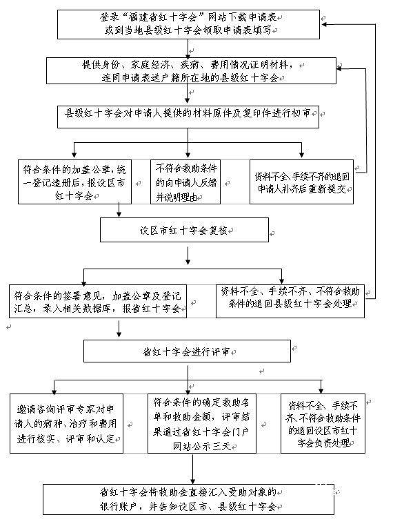 【大病救助政策申请】