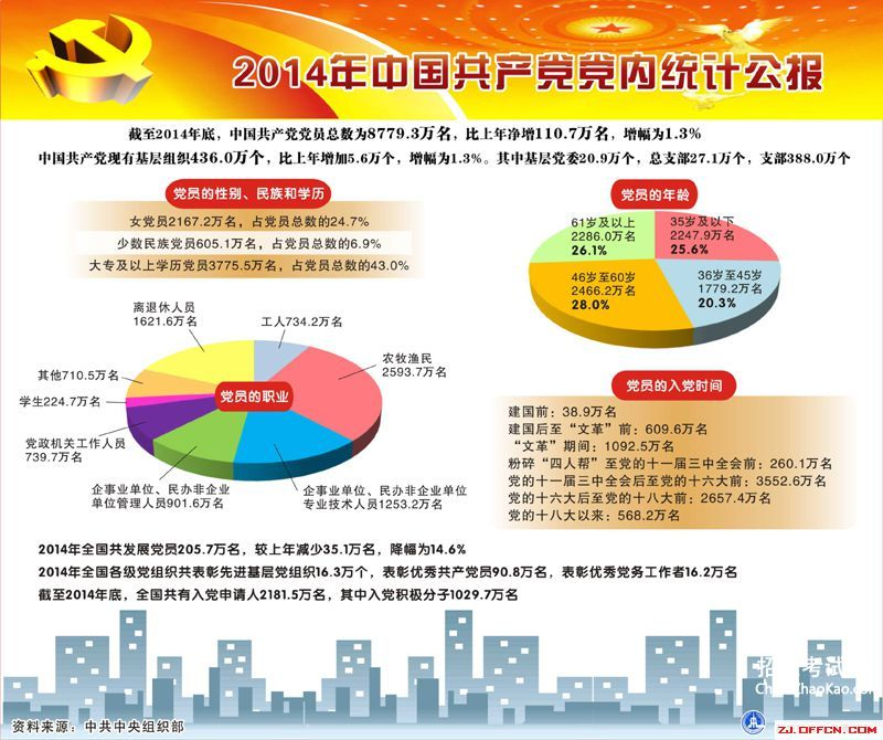 2016党员数量统计