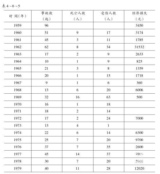 【2016年交通事故统计】
