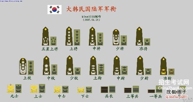 韩国部队军衔等级排名图片