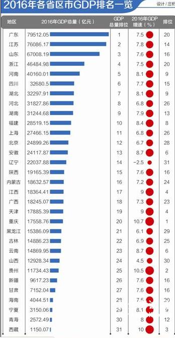 中部人均gdp排名_瑞士人均gdp排名图