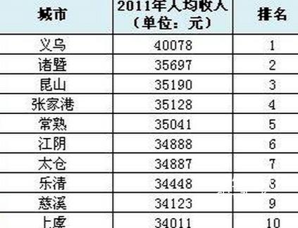 2019县级市排行_四川全省18个县级市排名出炉 阆中居然排在