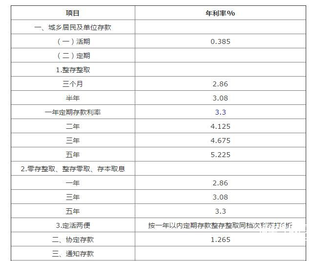 2017年农村信用社存款利率