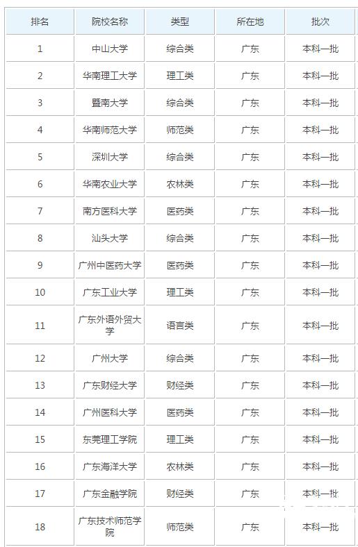 广东省大学排名_广东省大学分数线排名