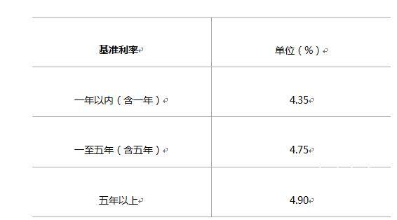 2017广西农村信用社贷款利息利率表
