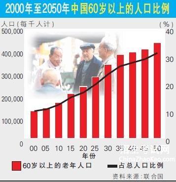 人口老龄化 数据_2006年至2014年中国人口老龄化数据