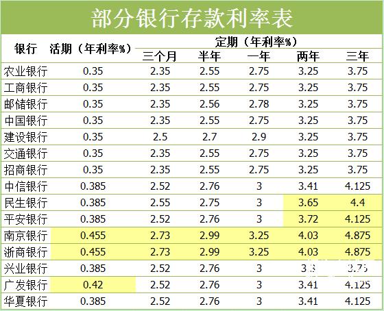 银行存款利率怎样算_10年定期存款利率
