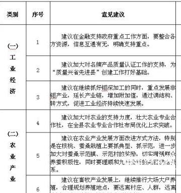 个人征求意见表6个方面:班子和个人征求意见表